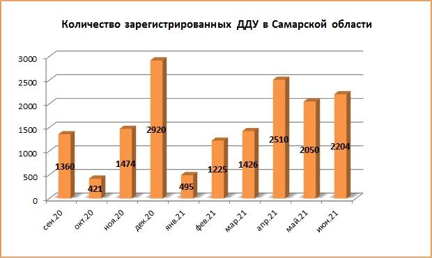 2204 сделок ДДУ заключили в Самарской области в июне 2021 года - фото 2