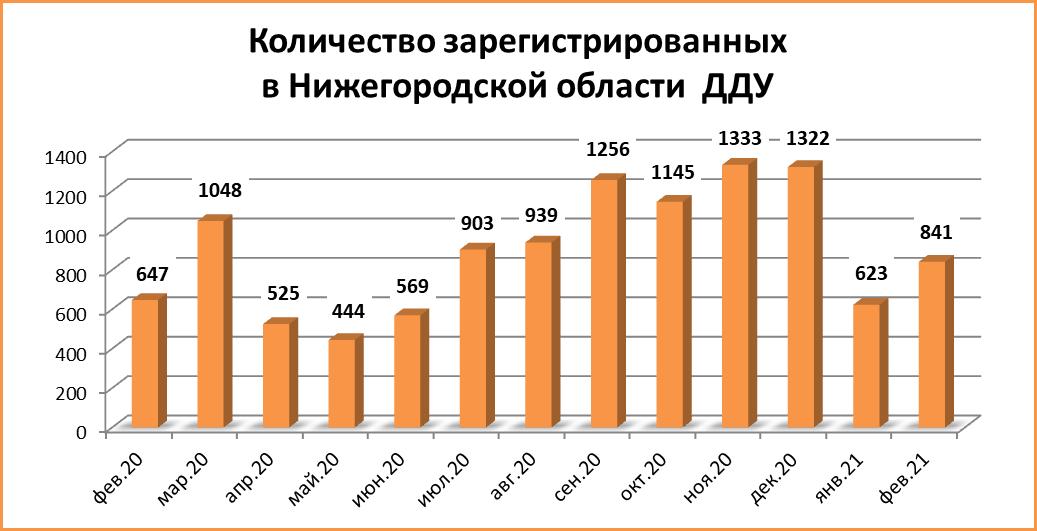 Число сделок с ДДУ в Нижегородской области увеличилось на треть с начала года - фото 2