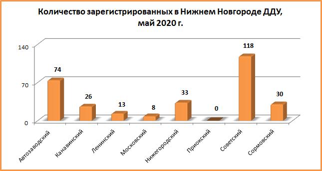 Количество «долевых» сделок с нижегородскими новостройками сократилось в мае на 15,4%